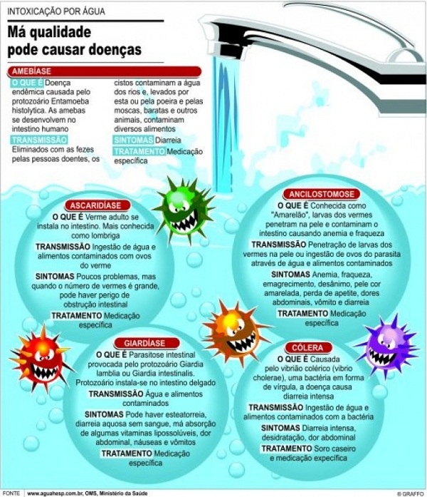 ma-qualidade-da-agua-pode-causar-doencas1