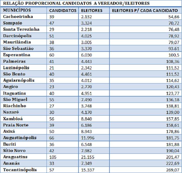 tabela condidato eleitor