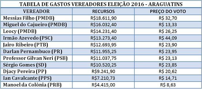 tabela-gastos-vereadores-araguatins
