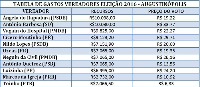 tabela-gastos-veredores-augustinopolis